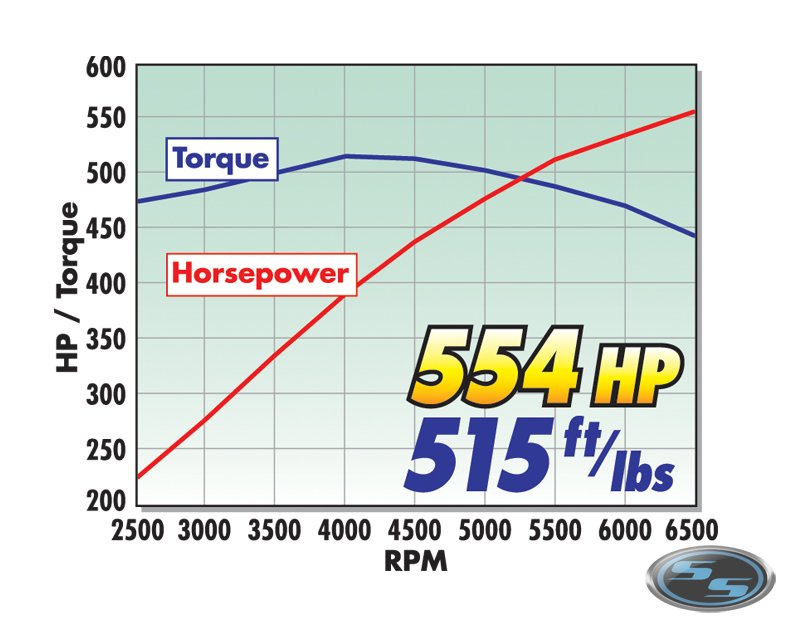 E-Force 2005-2007 Corvette 550 HP Complete Supercharger Kit - Click Image to Close
